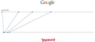 Google_vs_yahoo