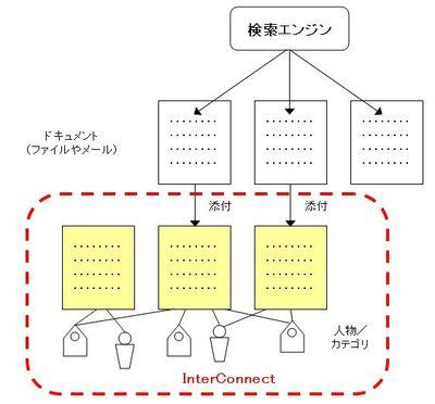 Vs_interconnect