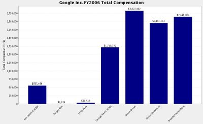 Google_compensation