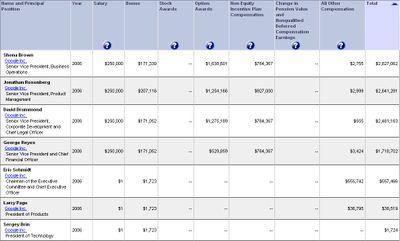 Google_compensation_table