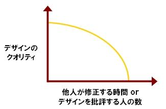 Design_curve